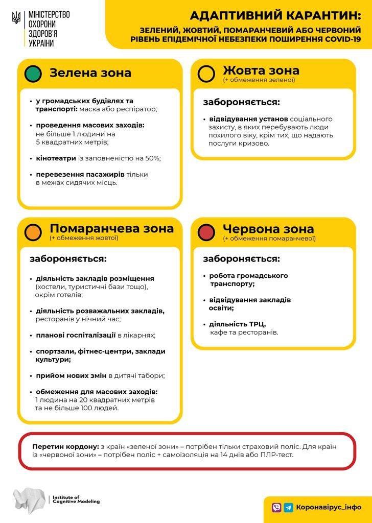 Ограничения в карантинных зонах Днепра/ фото: тг-канал Коронавирус.Инфо