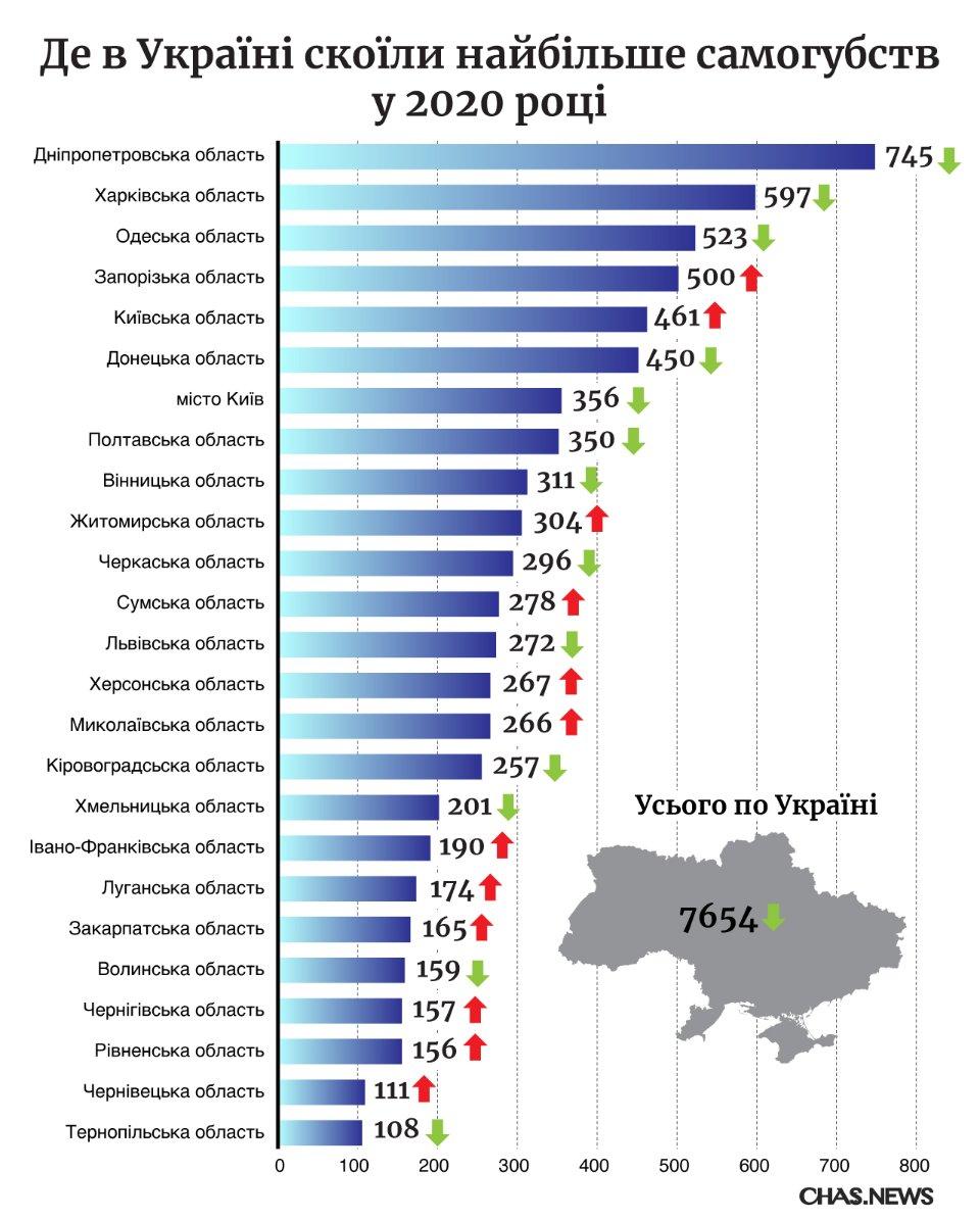Где больше всего произошло самоубийств / фото: chas.news