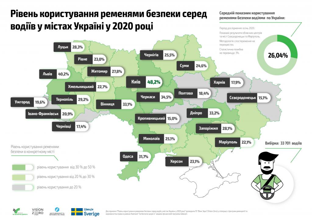 Сколько водителей пользуются ремнями безопасности. Фото: cedem.org.ua